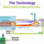 The Car That Makes Its Own Fuel!