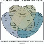 Diagrama de Venn de disparates irracionales