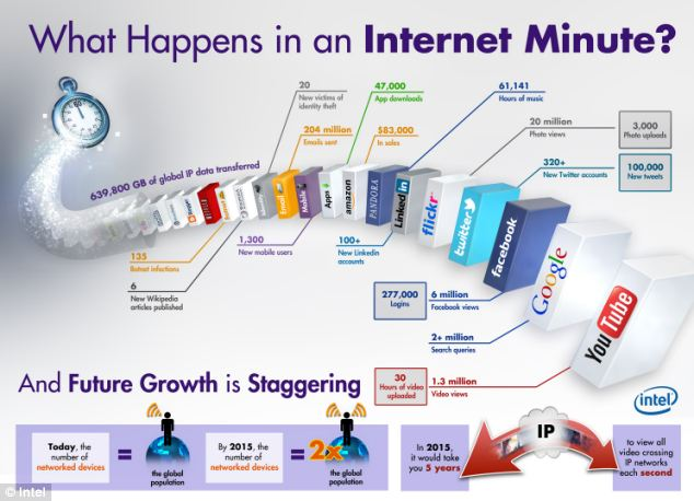 Guess what happens in an Internet minute