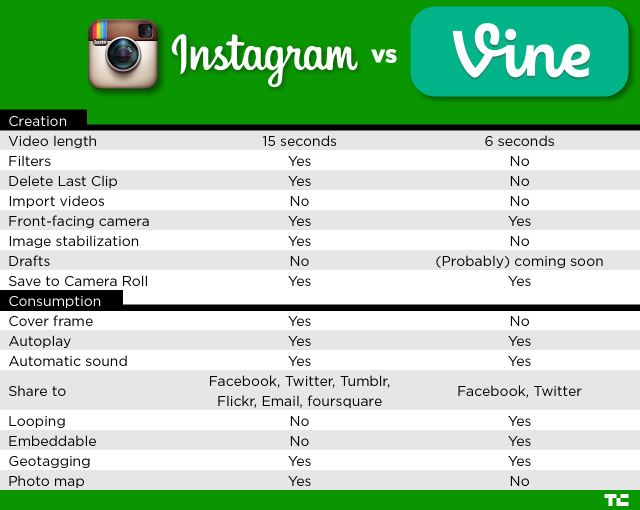 instagram-vs-vine platforms