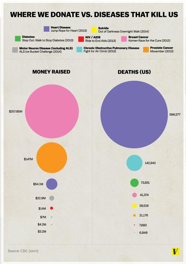 Infographic Shows The Differences Between The Diseases We Donate To, And The Diseases That Kill Us