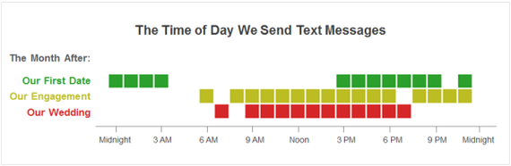 time of day we send text messages