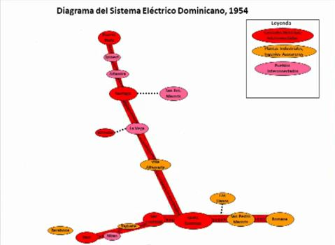 diagrama electrico dominicano 1954